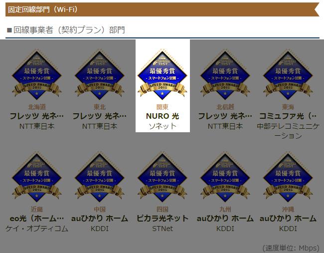 NURO光の速度計測結果(Wi-Fi)
