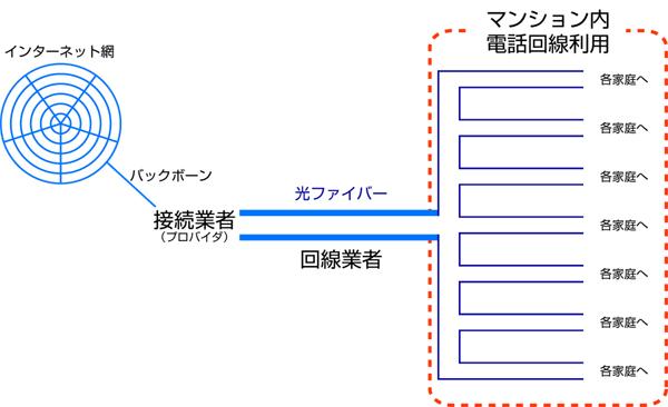 マンションの光回線イメージ