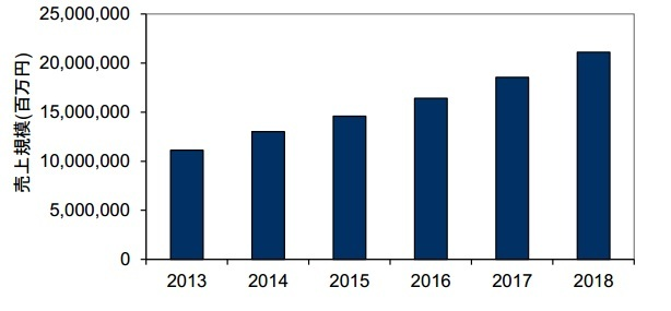 IoTの市場規模予想