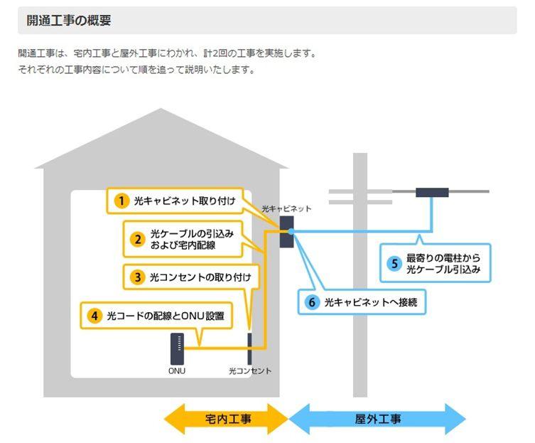 NURO光の導入工事